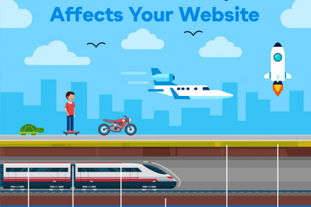 How Downtime & Speed Affects Your Website [Infographic] Infographic