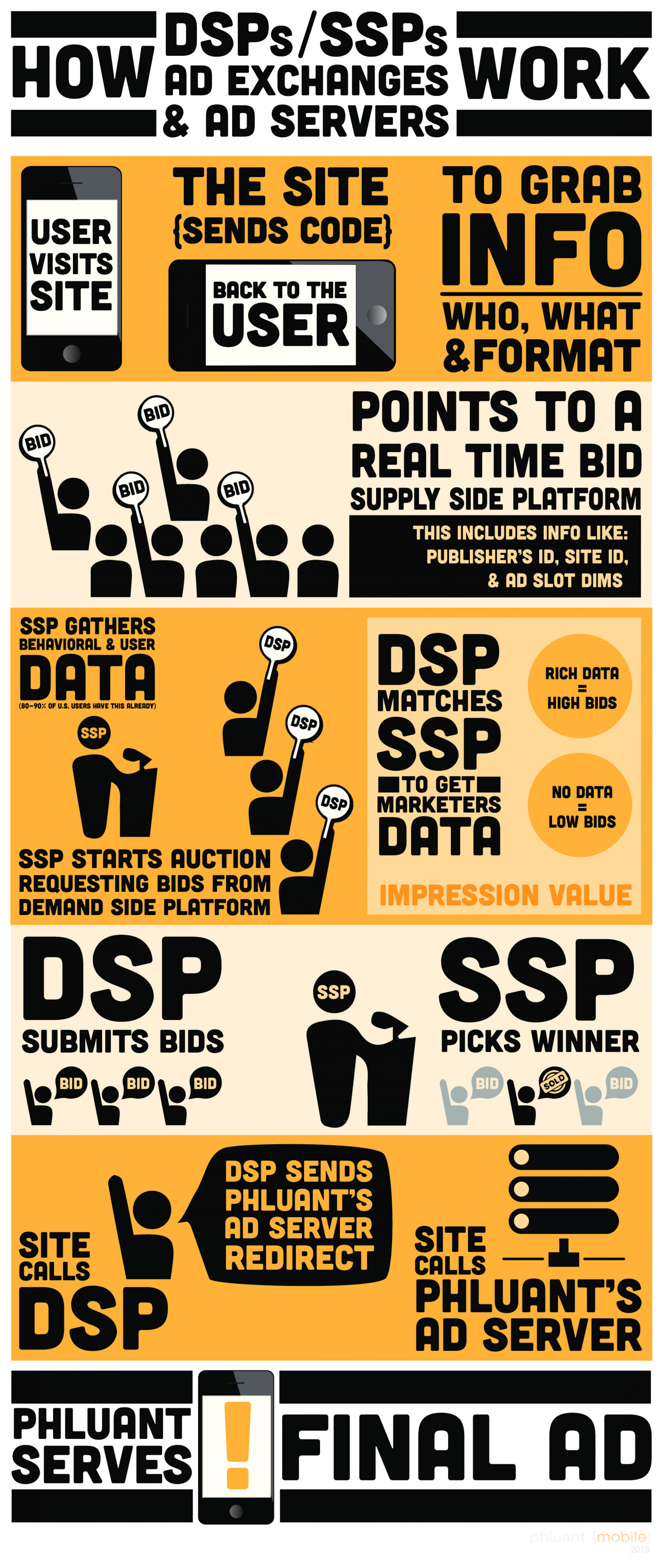 How DSPs, SSP, Ad Exchanges & Ad Servers Work Infographic