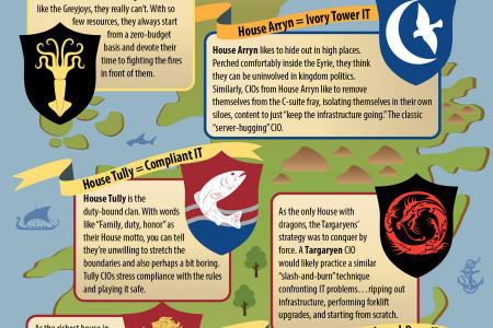 How Each Game of Thrones House Would Approach Corproate IT Infographic