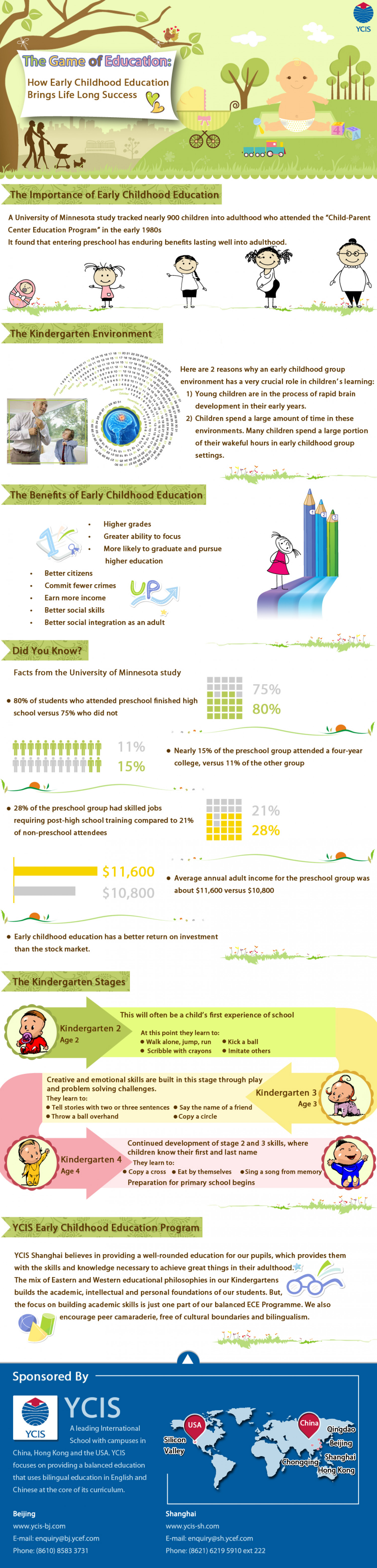 How ECE Brings Life Long Success Infographic
