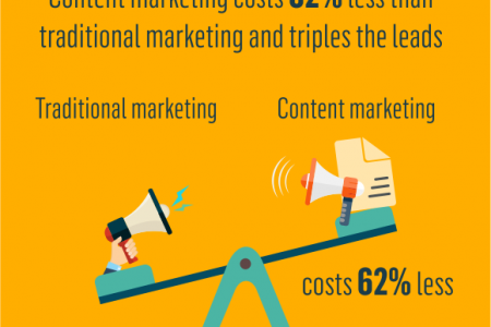 How Effective is Inbound Marketing Infographic