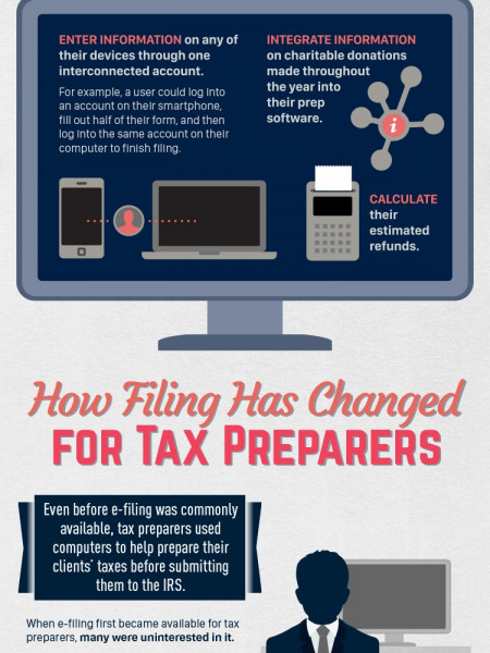 How E-filing Changed the Way We Do Our Taxes Infographic