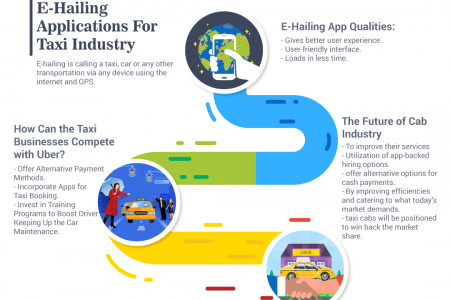 How E-Hailing Applications Improved the Taxi Industry and What's Next? Infographic