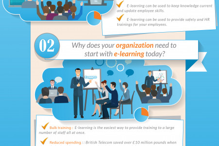 How e-learning can benefit your organisation Infographic