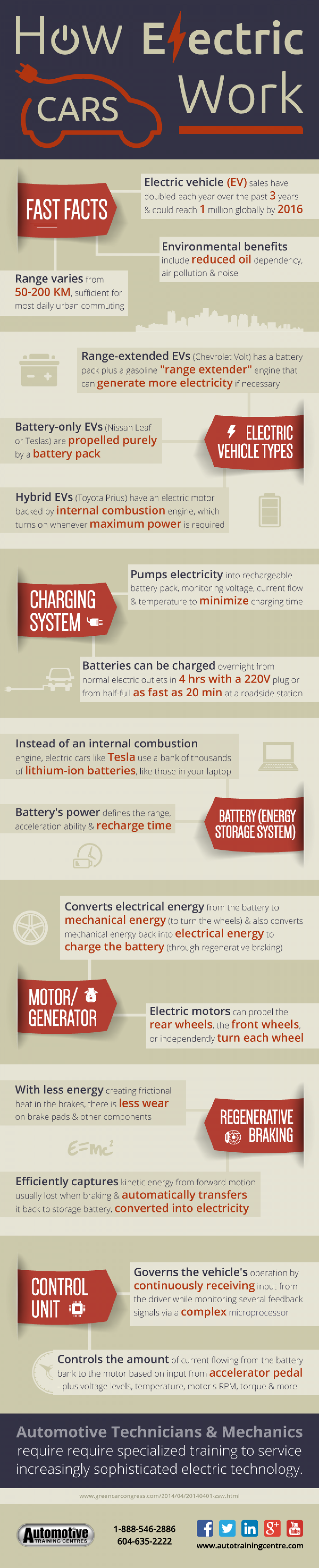 How Electric Cars Work Infographic