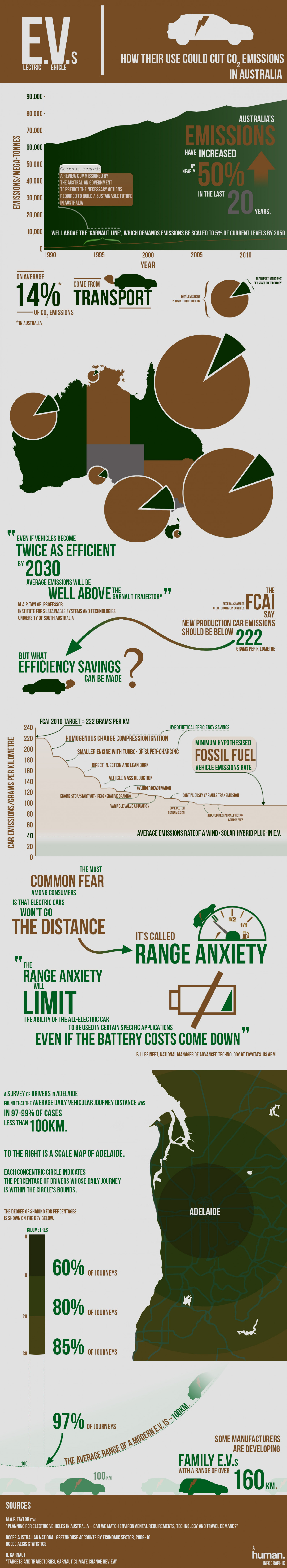 How Electric Vehicles could cut emissions in Australia Infographic
