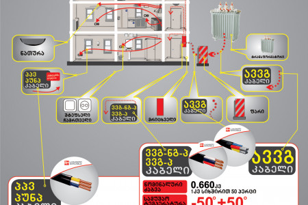 How electricity comes and is distributed in your house-3 Infographic