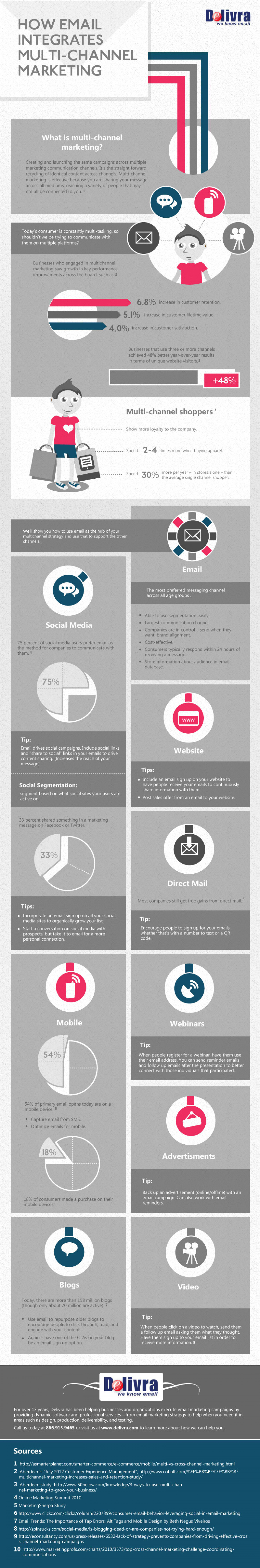 How Email Integrates Multi-Channel Marketing Infographic