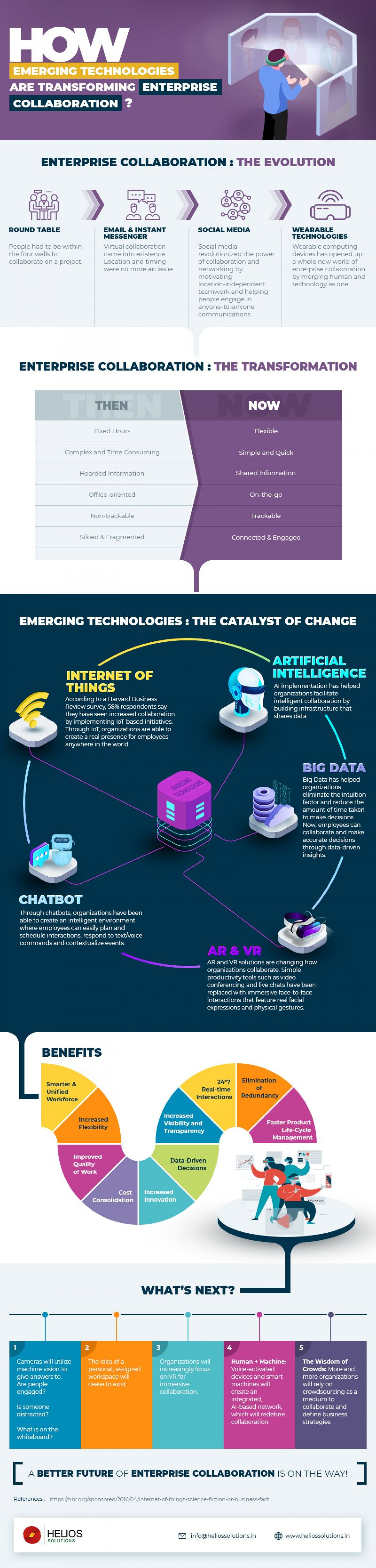 How Emerging Technologies are Transforming Enterprise Collaboration? Infographic