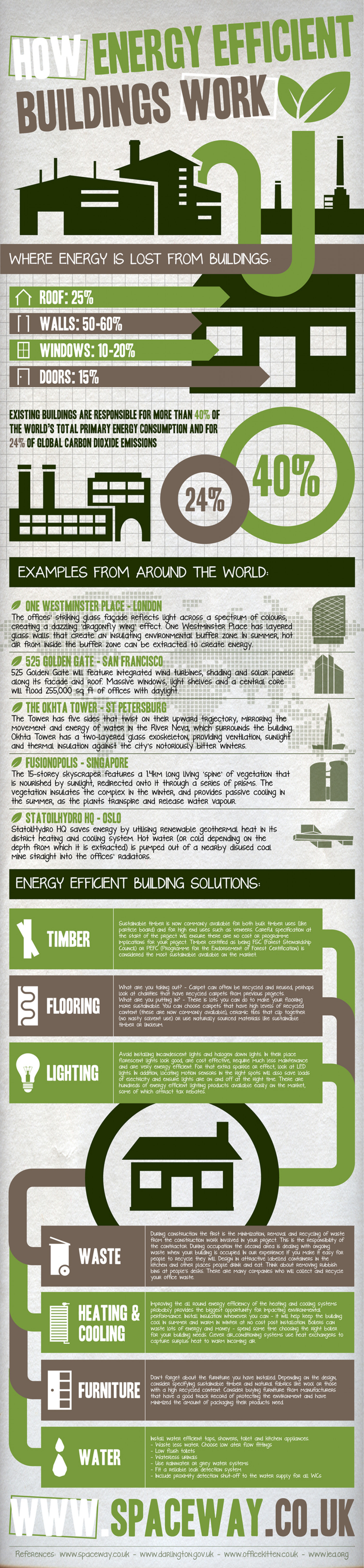 How Energy Efficient Buildings Work Infographic