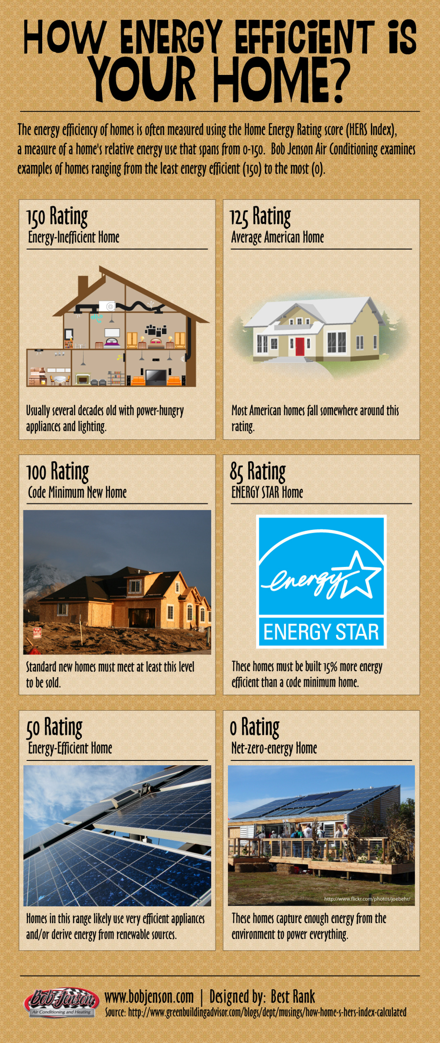 How Energy Efficient Is Your Home? Infographic