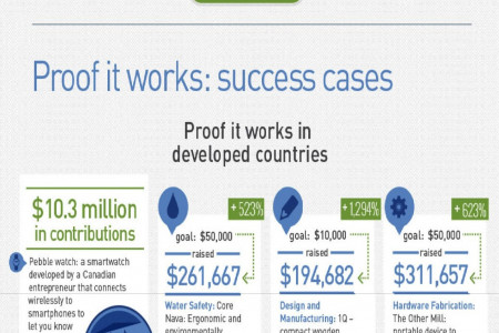 How Equity  Based Crowdfunding Works? Infographic