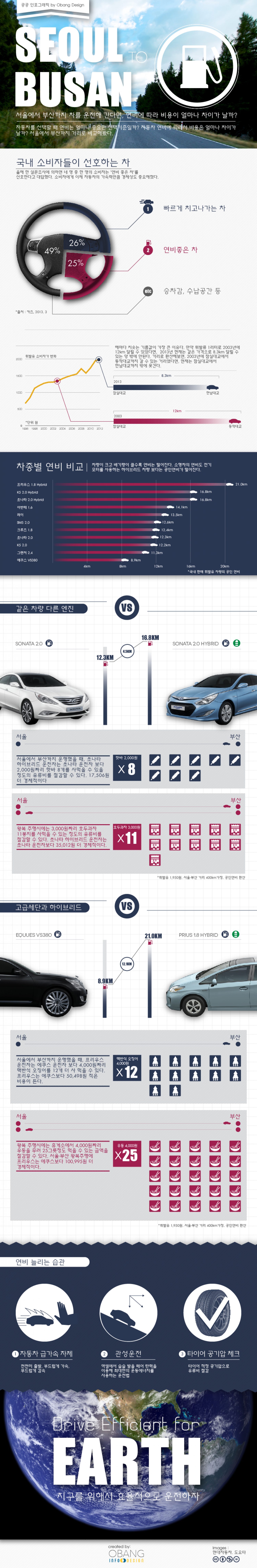 How far can you go? Infographic