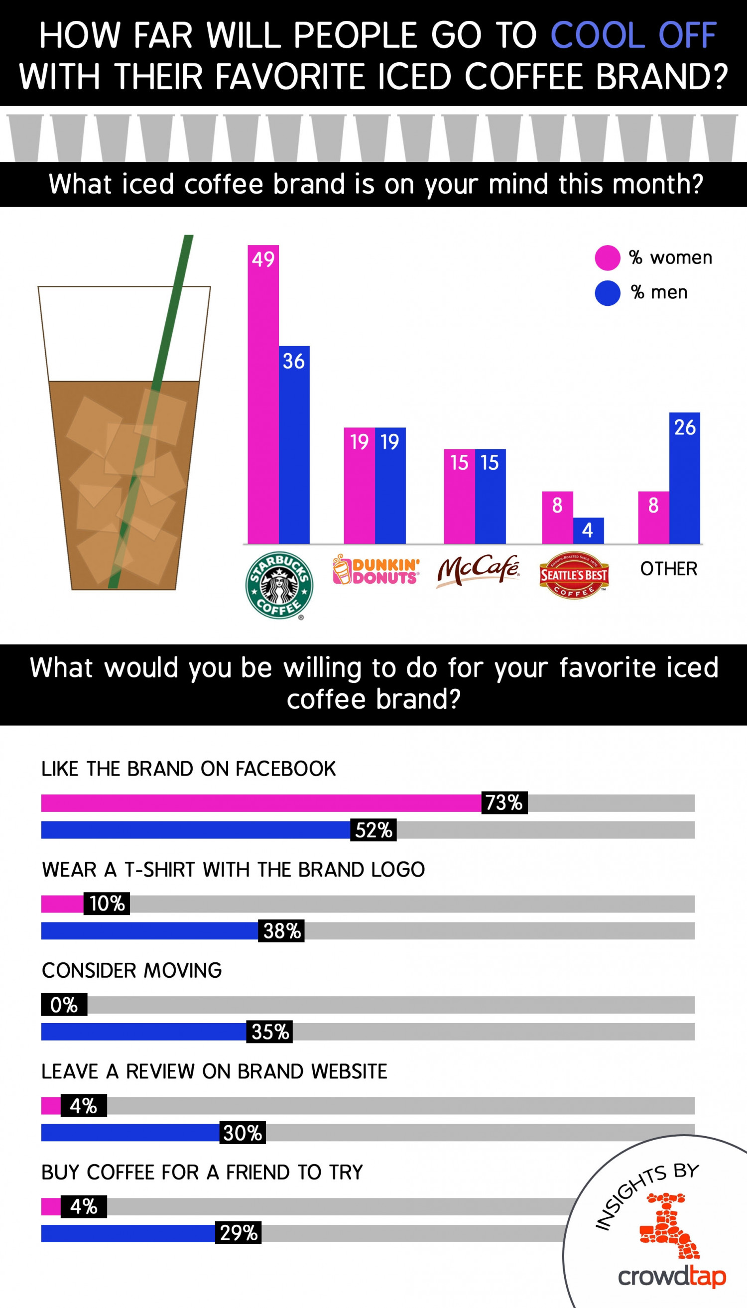 How far will people go to cool off with their favorite iced coffee brand? Infographic