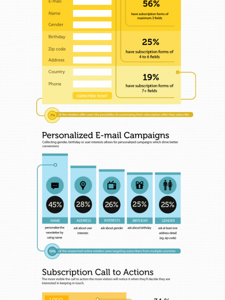 How fashion retailers grow their email marketing lists Infographic