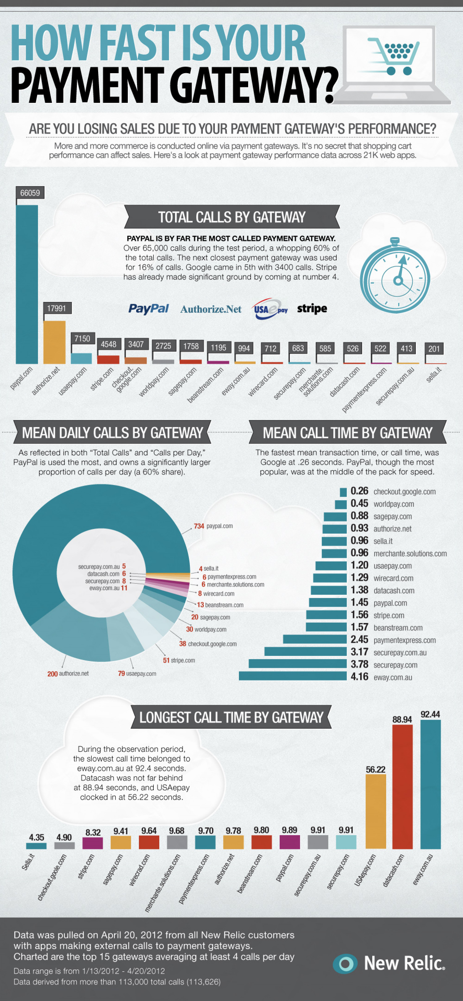 How Fast is Your Payment Gateway? Infographic