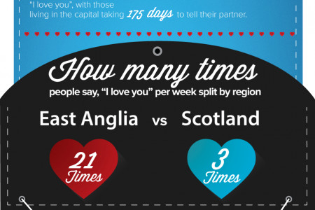 How Fast Will You Fall In Love? Infographic