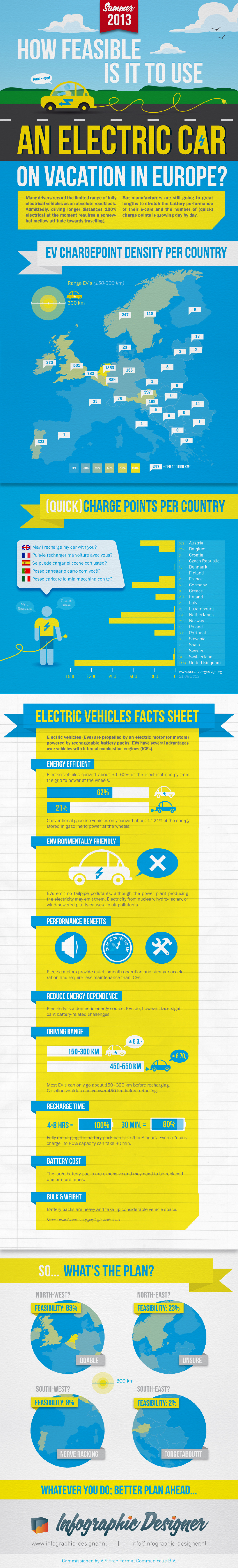 How feasible is it to use an electric car on vacation in Europe? Infographic