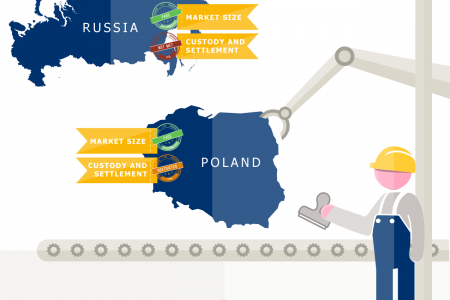 How FTSE classifies countries Infographic