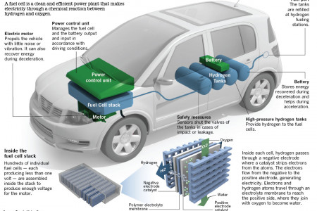 How Fuel Cell Cars Work Infographic