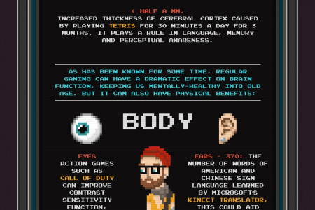 How gaming makes you... - infographic Infographic