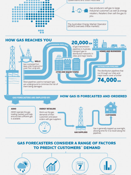 How Gas Forecasting Works Infographic