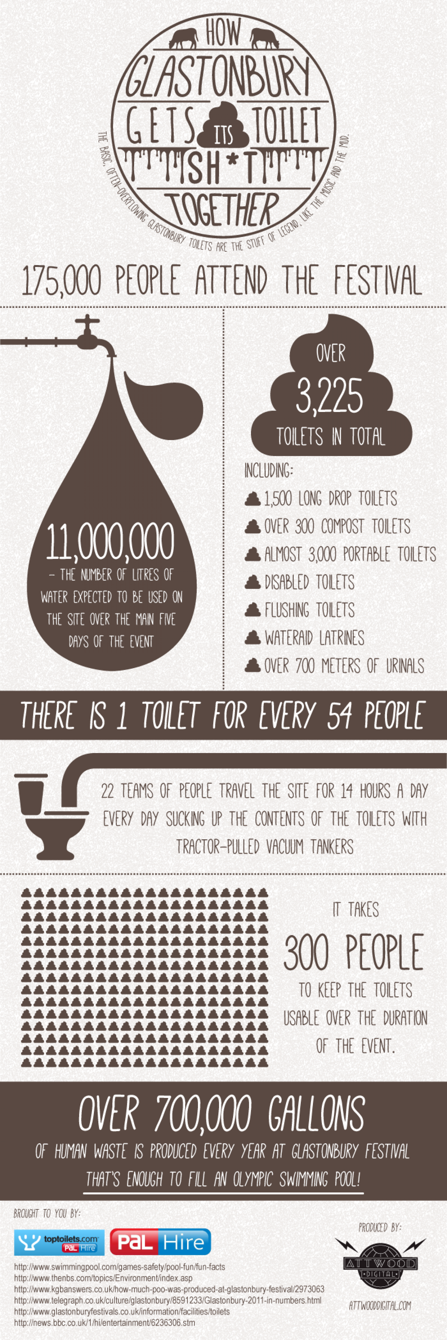 How Glastonbury Gets Its Toilet Sh*t Together Infographic