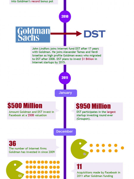 How Goldman Sachs Stole Silicon Valley Infographic