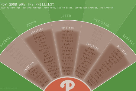 How Good Are the Phillies? Infographic