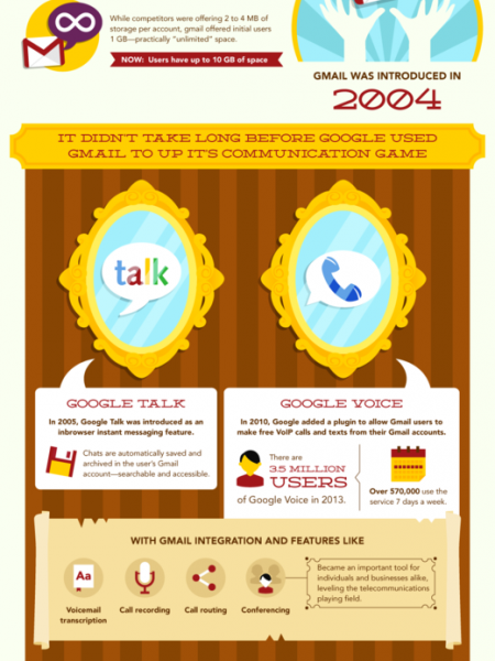 How Google Has Ruled Online Communciation Infographic