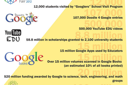 How Google is Changing Education Infographic