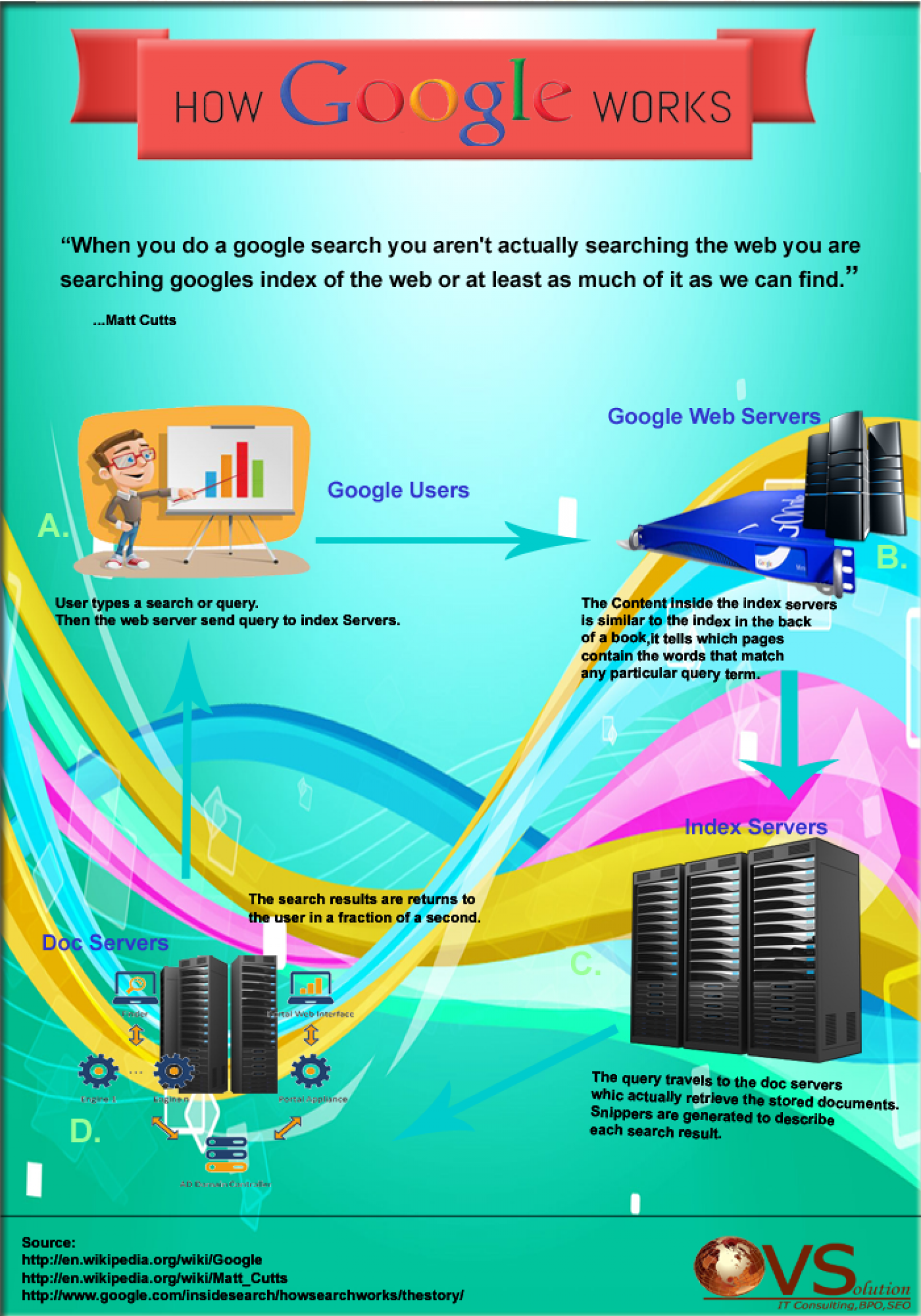 How Google Works Infographic Infographic