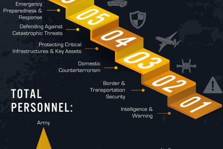 How Government Agencies Fight Terrorism Infographic