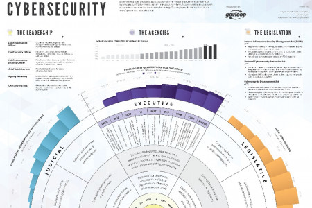 How Government Does Cybersecurity Infographic
