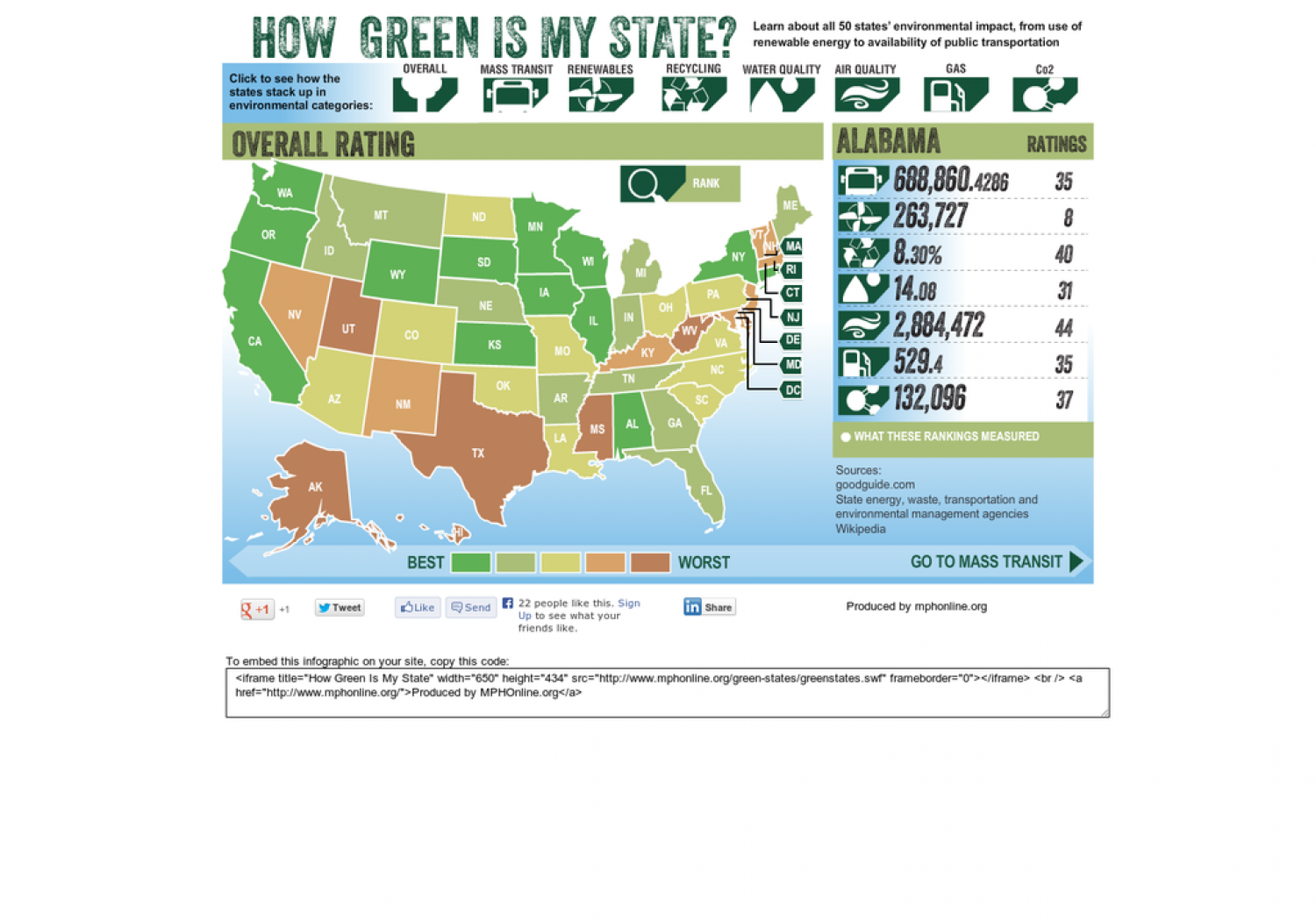 How Green is My State? Infographic