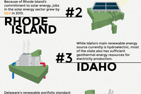 How Green Is Your State? Infographic