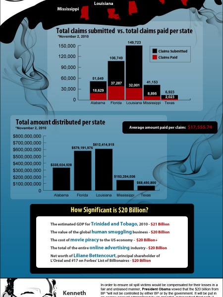 How Gulf Oil Spill Damages are Being Distributed Infographic