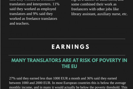 How happy are translators with their studies? Infographic