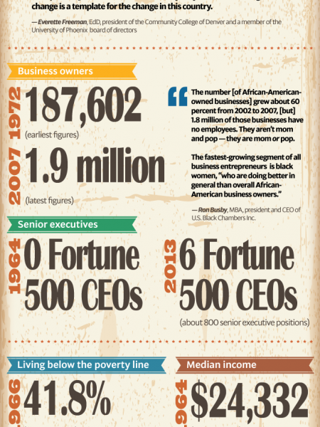 How has life changed for black Americans? Infographic