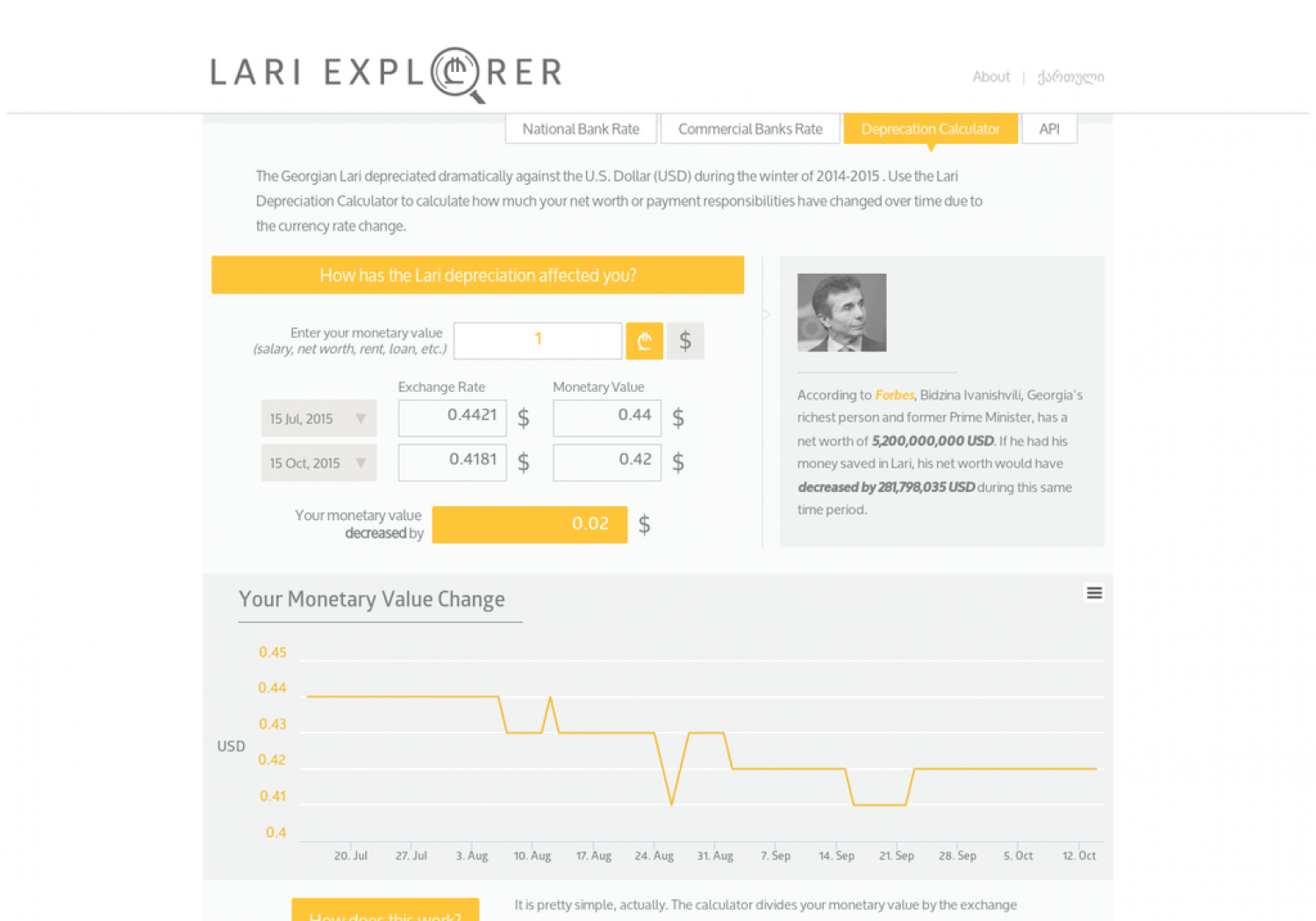 How has the Lari depreciation affected you? Infographic