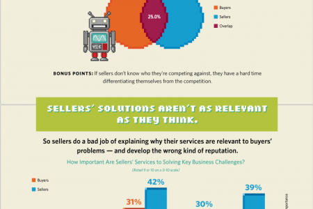 How Head Games Can Ruin Your Brand Strategy Infographic