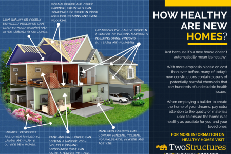 How Healthy Are New Homes? Infographic