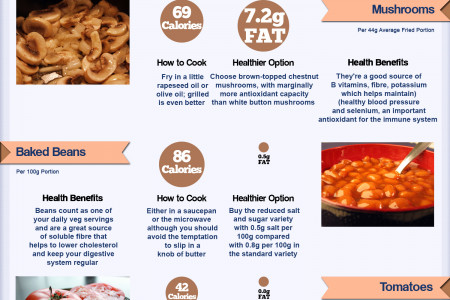 How Healthy is Your Full English Breakfast? Infographic