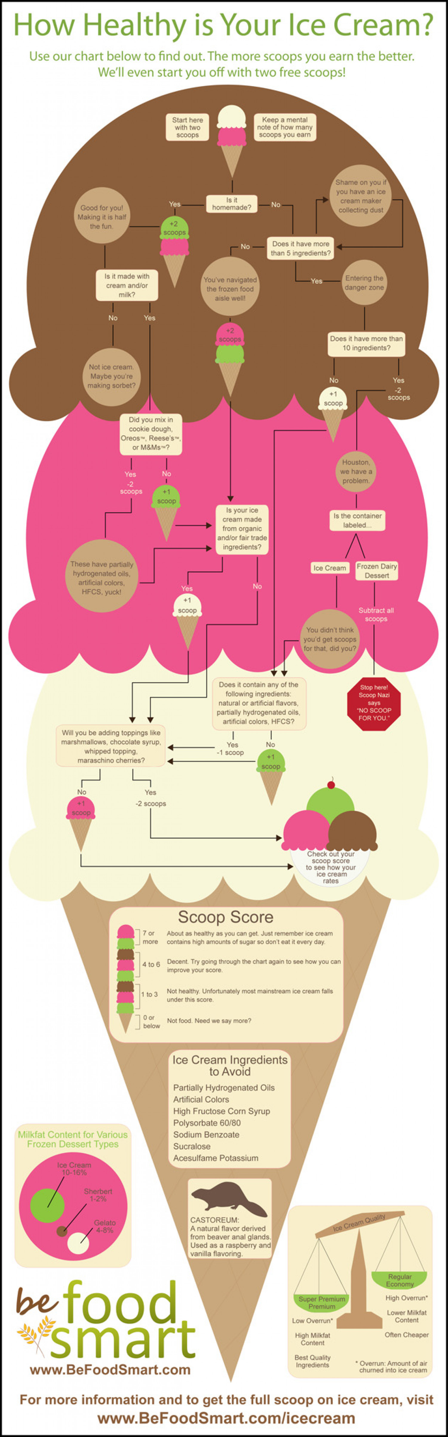 How Healthy is Your Ice Cream Infographic