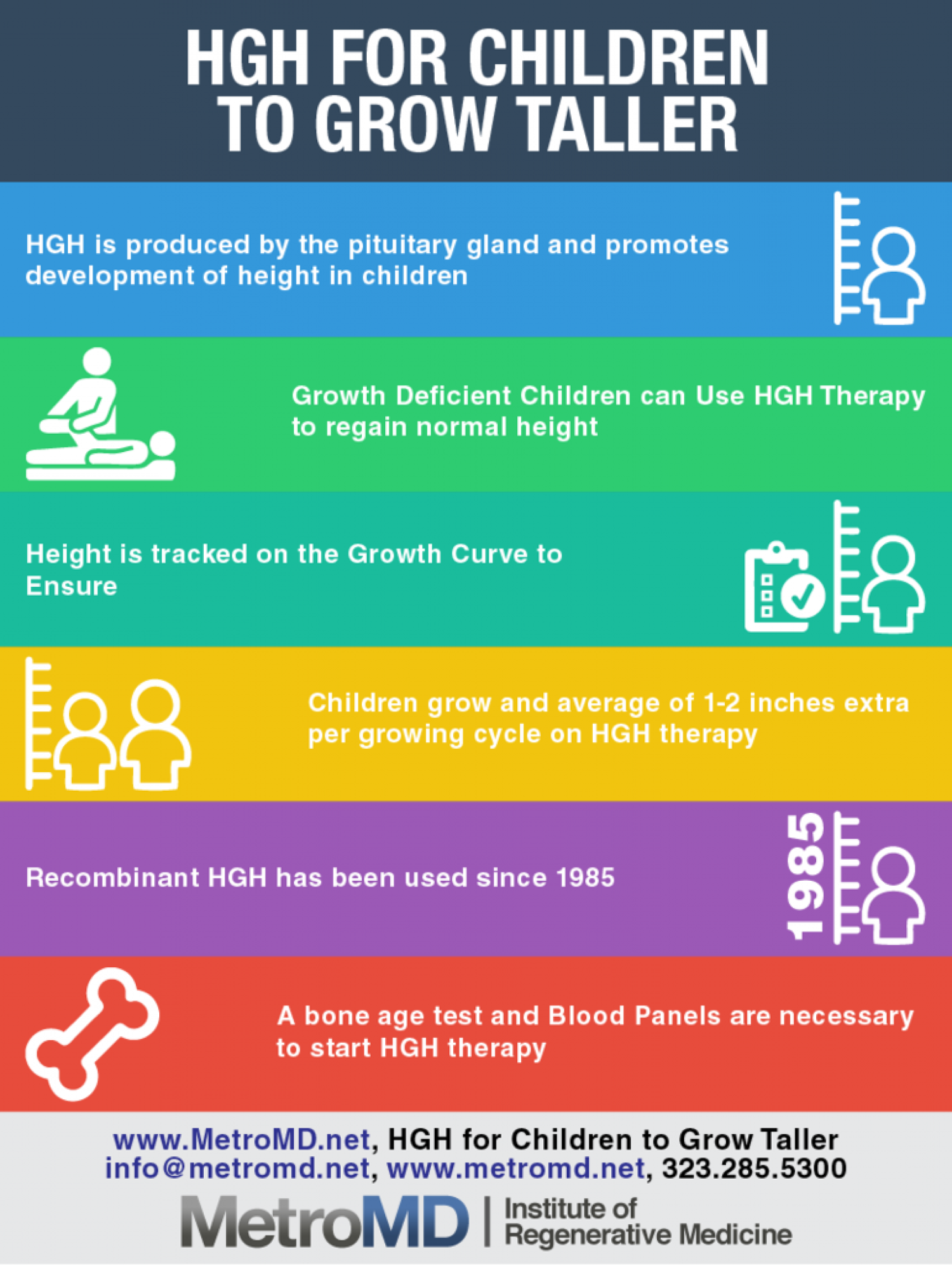 How HGH works for Short Stature Children to Grow | Visual ly