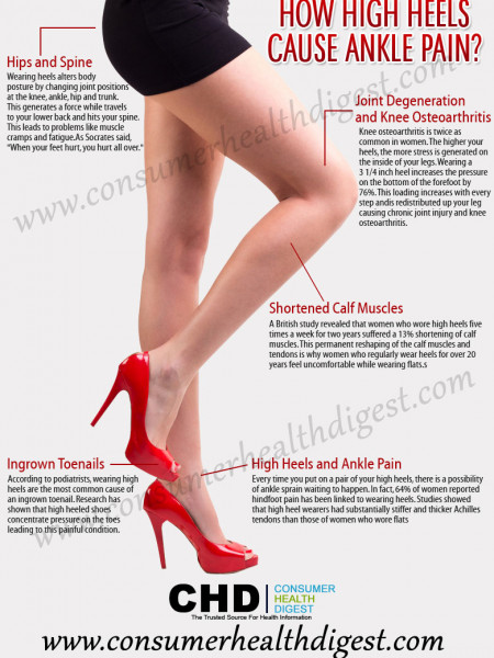 How High Heels Cause Ankle Pain? Infographic