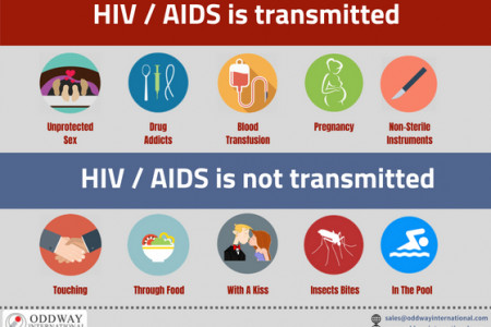 How HIV is Transmitted   HIV Transmission: Know the Facts Infographic
