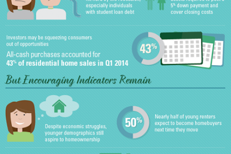 How home buying has changed since the recession  Infographic