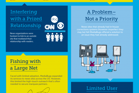 How Ideas Can Stall - Knight News Challenge Infographic