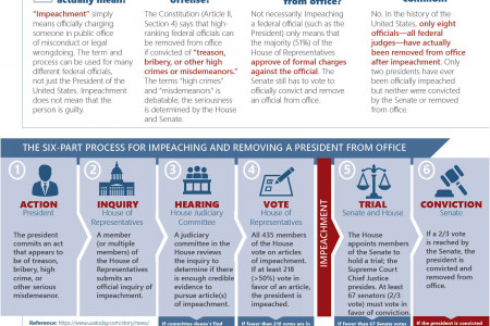 How Impeachment Works Infographic